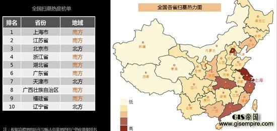 3月24日,国内领先的数字地图、导航和位置服务解决方案提供商高德地图联合全国多家交通管理部门正式发布了《2016年清明节出行预测报告》。据了解,本次报告融合了高德地图交通大数据、位置大数据和POI大数据,同时结合了武汉交警、广州交警、深圳交警、杭州交警等交通管理部门的大数据信息。报告不仅预测了全国多个省份及重点城市清明期间的交通路况和绕行建议,还重点解析了南北方清明祭扫出行差异,同时为广大民众的小长假出行提供了科学的参考建议。  北方爱踏青 南方重祭扫 清明是春节后的第一个小长假,南方繁花盛开,北方进入春